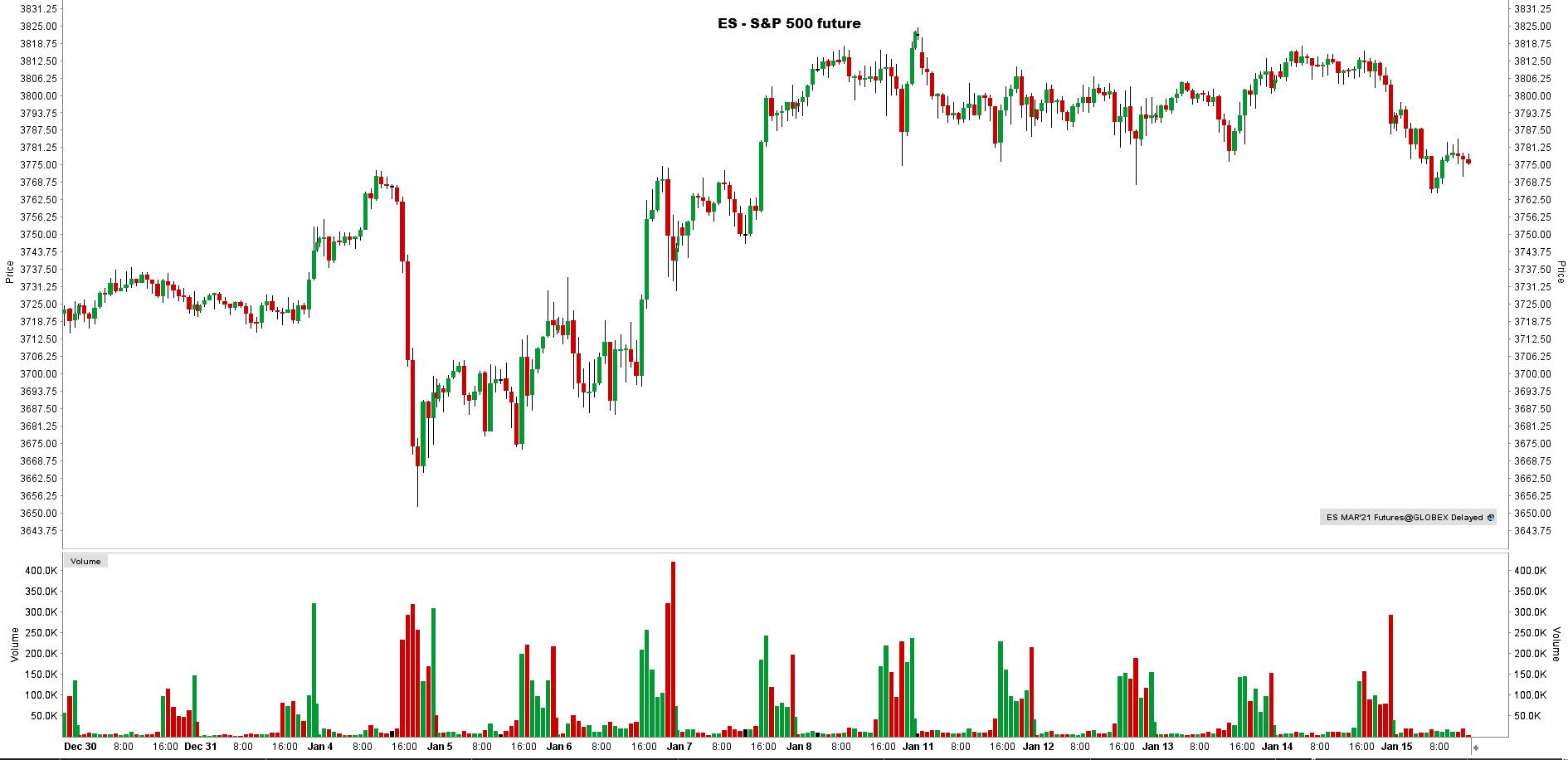 la chronique lynx broker 150121 final - graphique S&P 500