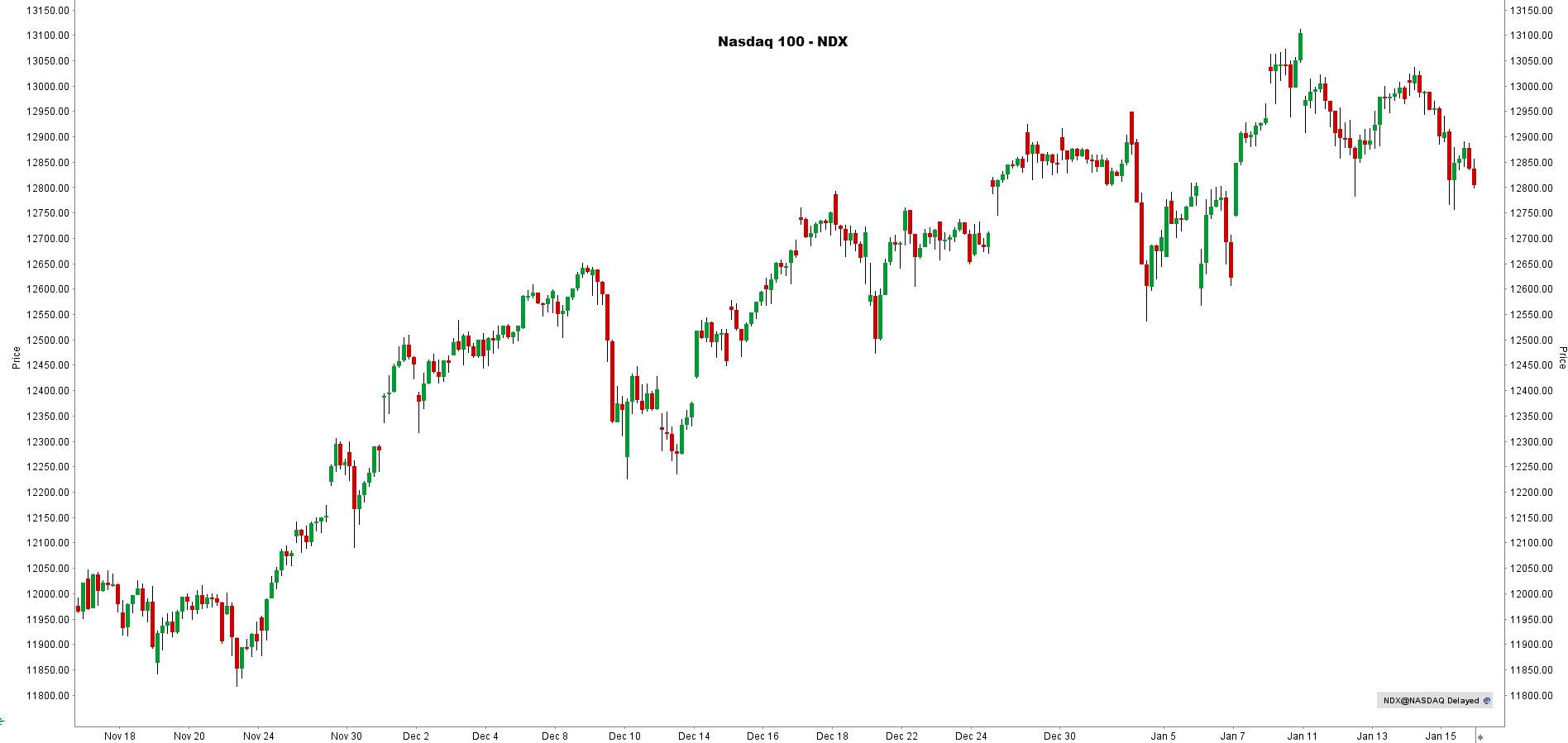 la chronique lynx broker 190121 - graphique NASDAQ