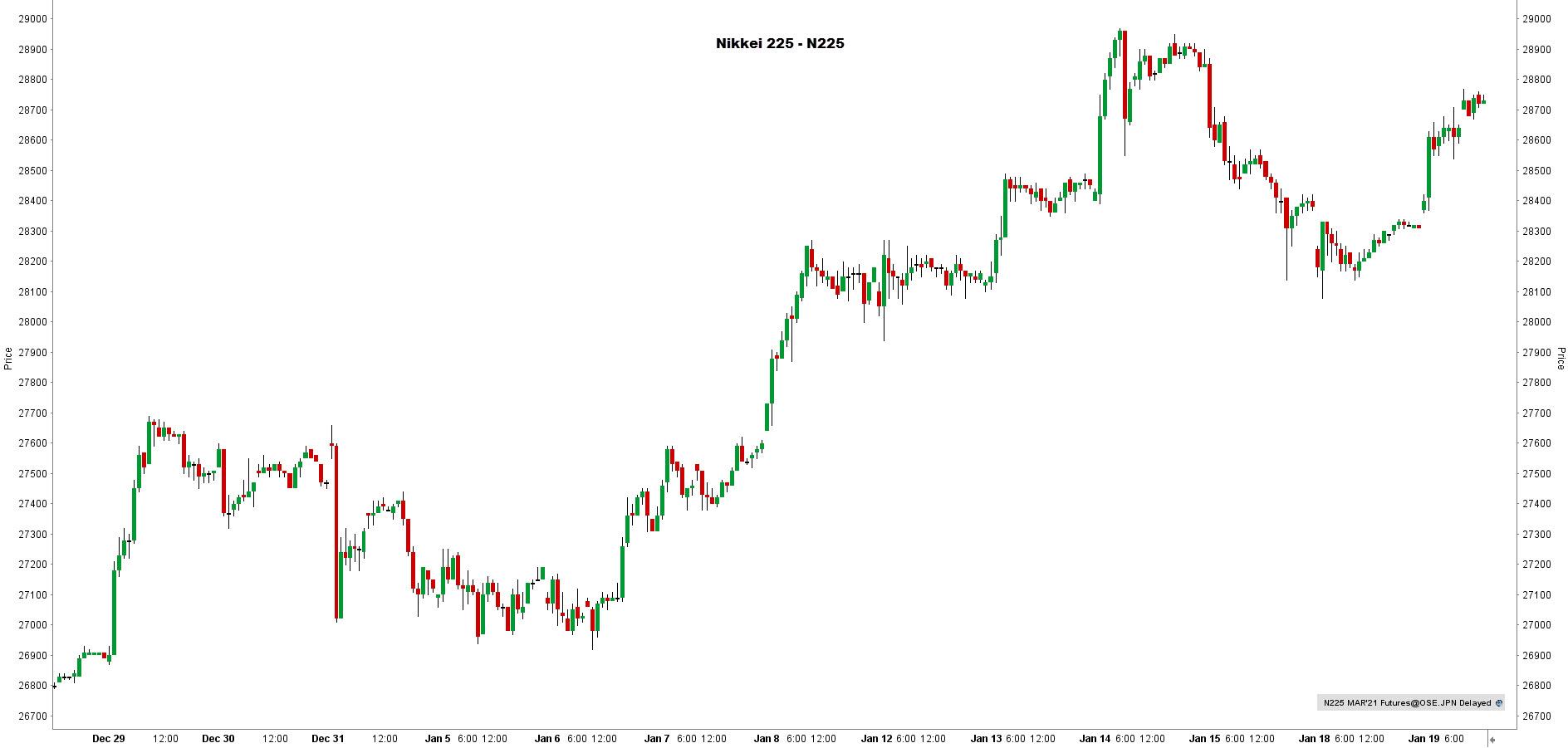la chronique lynx broker 190121 - graphique Nikkei