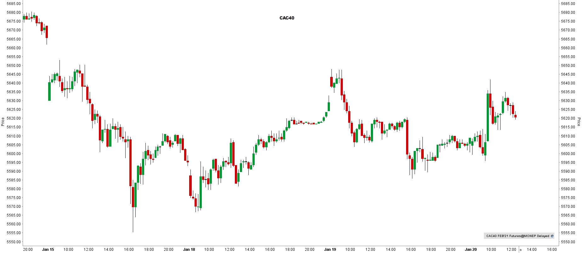 la chronique lynx broker 200121 - graphique CAC40