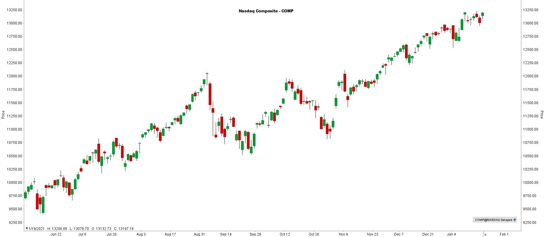 la chronique lynx broker 200121 - graphique NASDAQ
