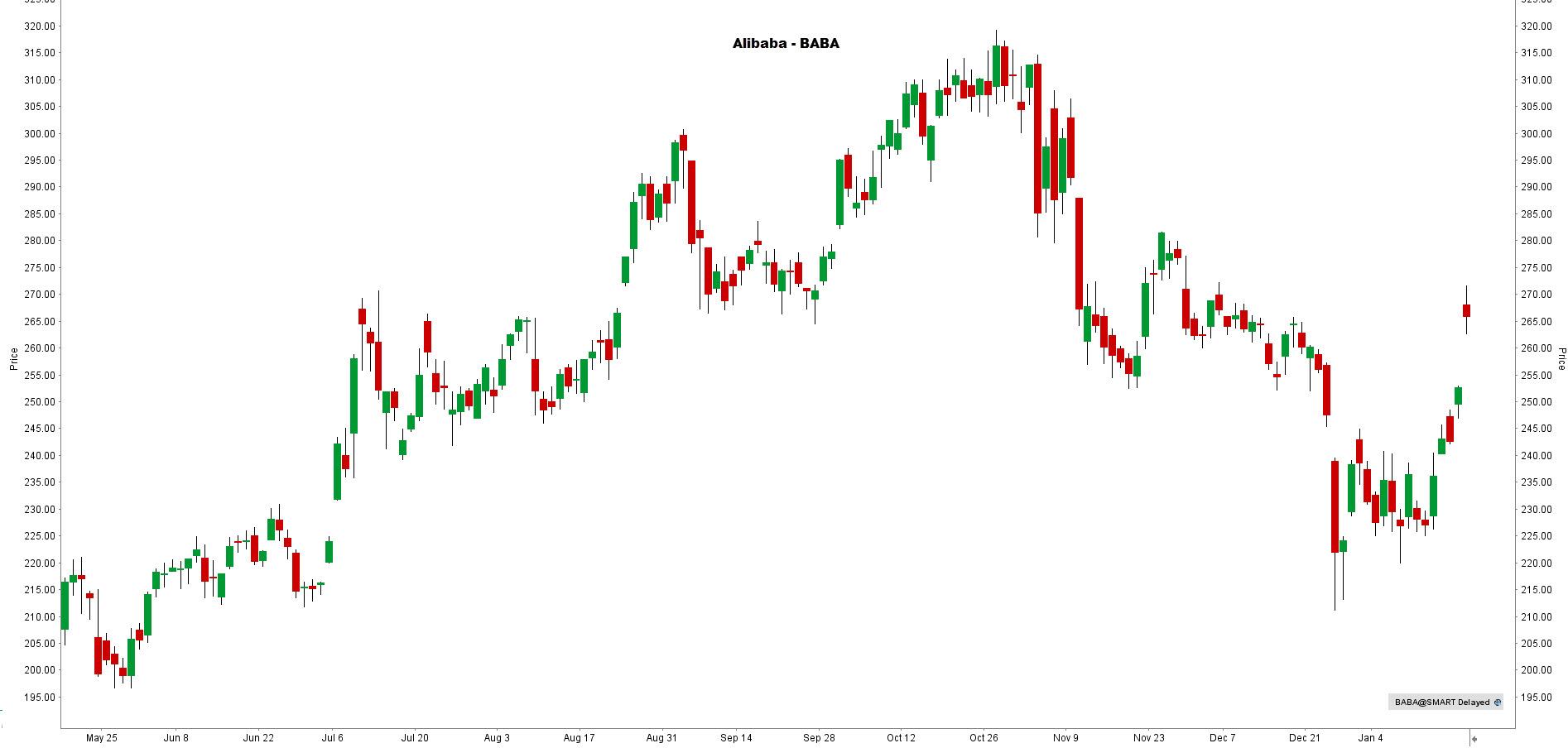 la chronique lynx broker 210121 - graphique Alibaba