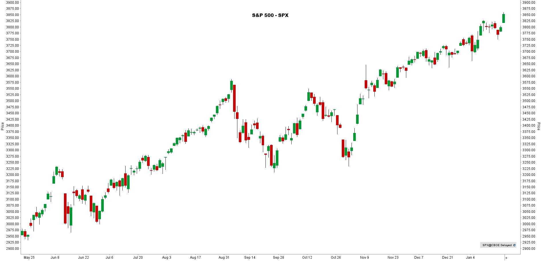 la chronique lynx broker 210121 - graphique S&P500