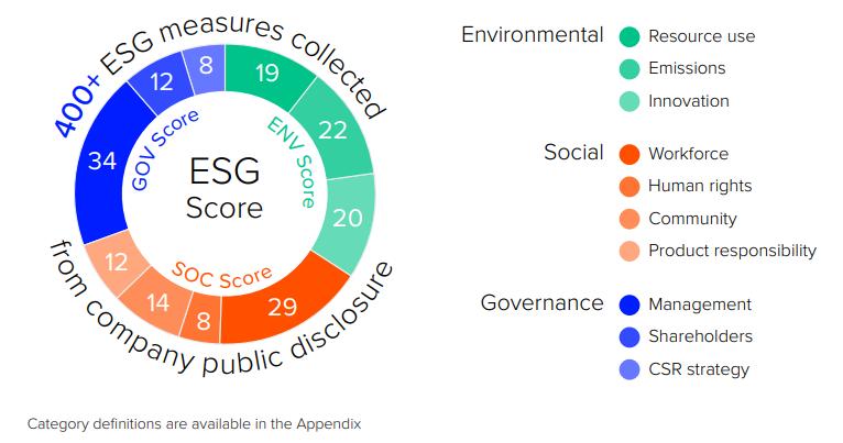 Critères ESG - ESG investing - ESG trading