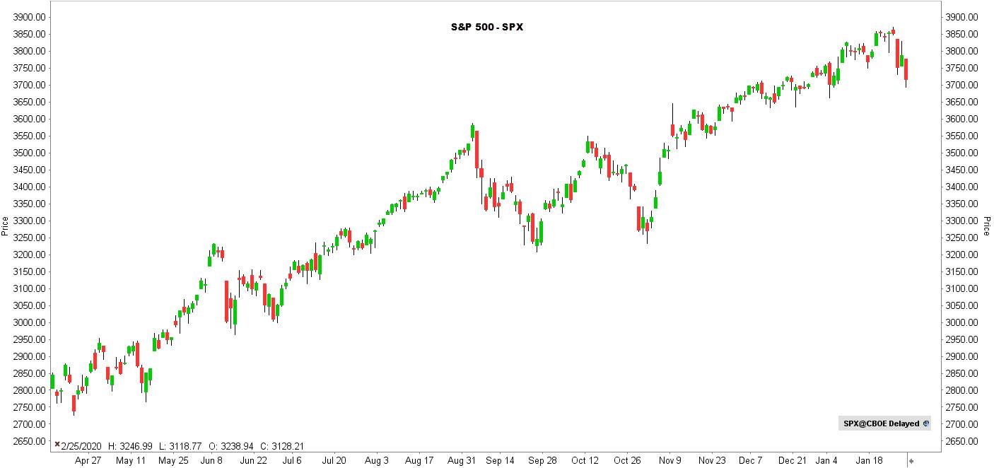 la chronique lynx broker 010221 - graphique S&P