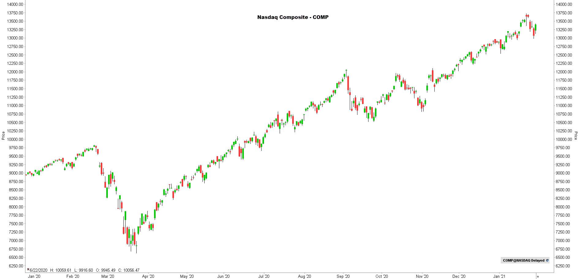 la chronique lynx broker 020221 - graphique Nasdaq
