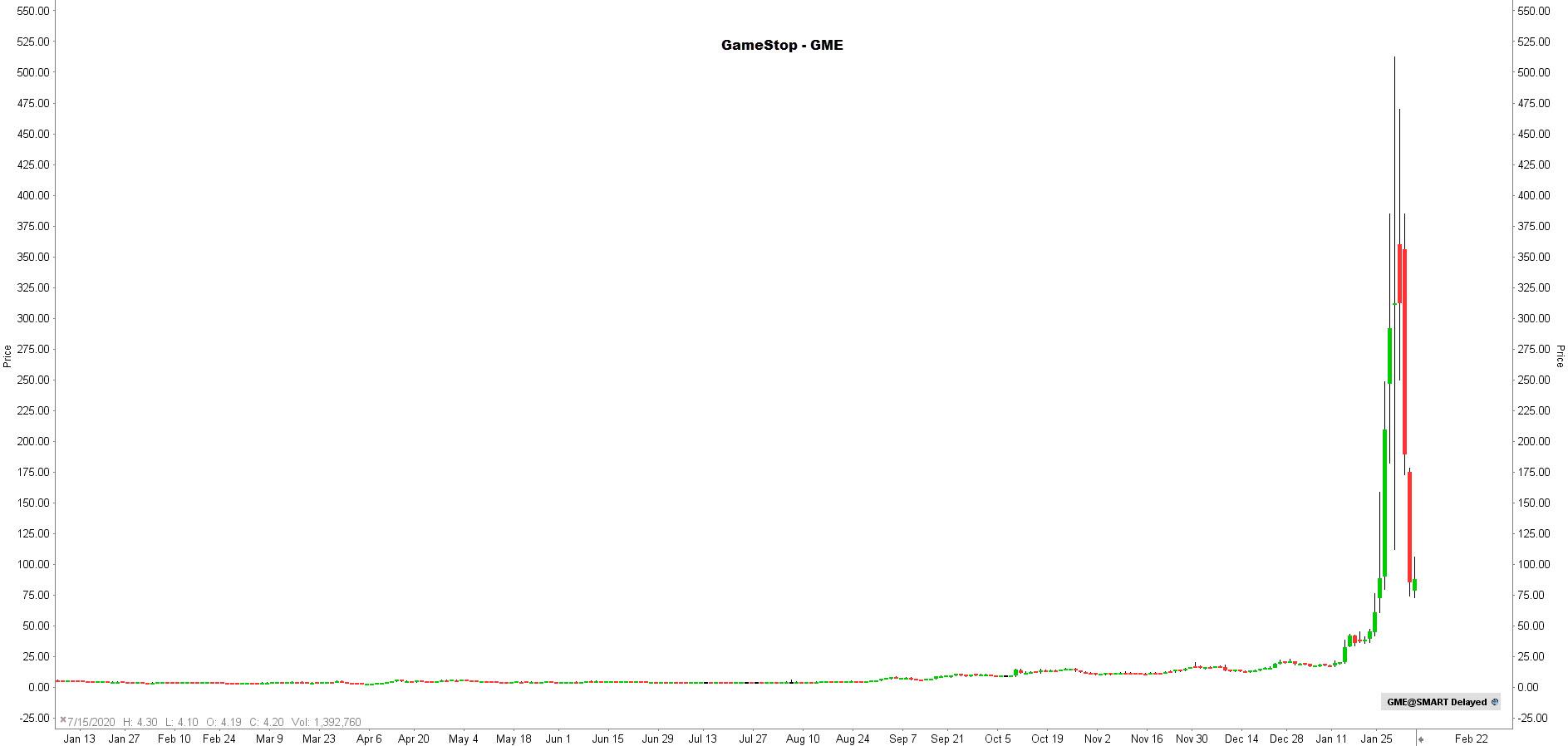 la chronique lynx broker 030221 - graphique CME