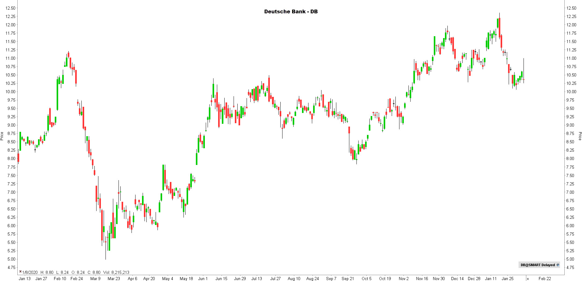 la chronique lynx broker 040221 - graphique Deutsche Bank