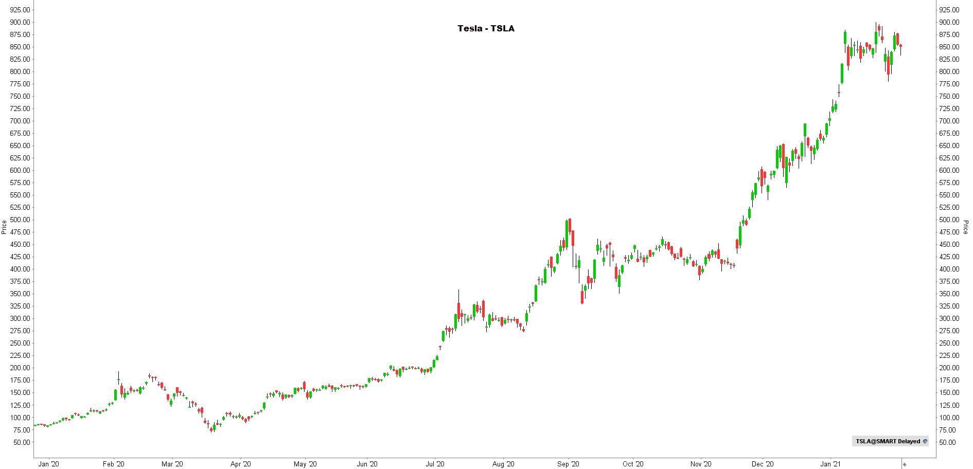 la chronique lynx broker 050221 - graphique Tesla