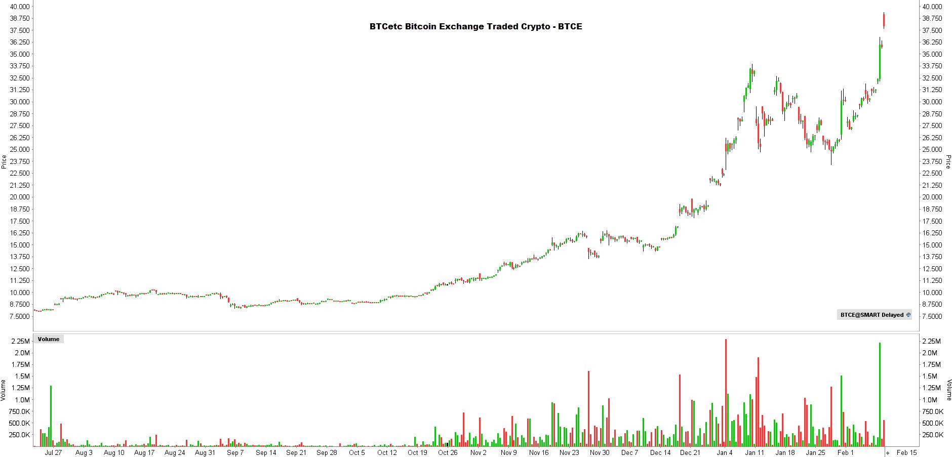 la chronique lynx broker 090221 - graphique BTCE