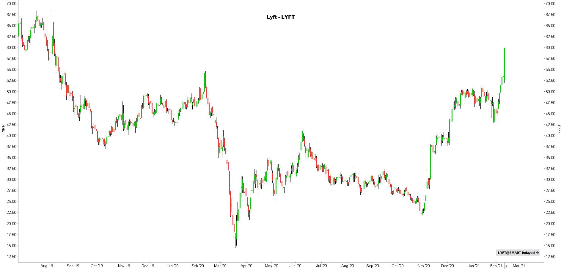 la chronique lynx broker 100221 - graphique lyft