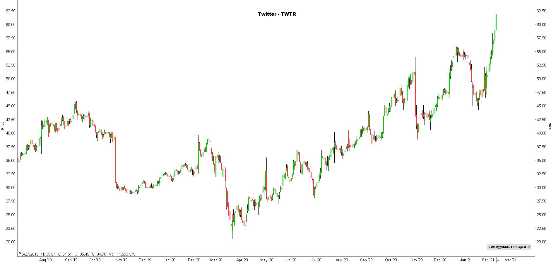 la chronique lynx broker 100221 - graphique twitter
