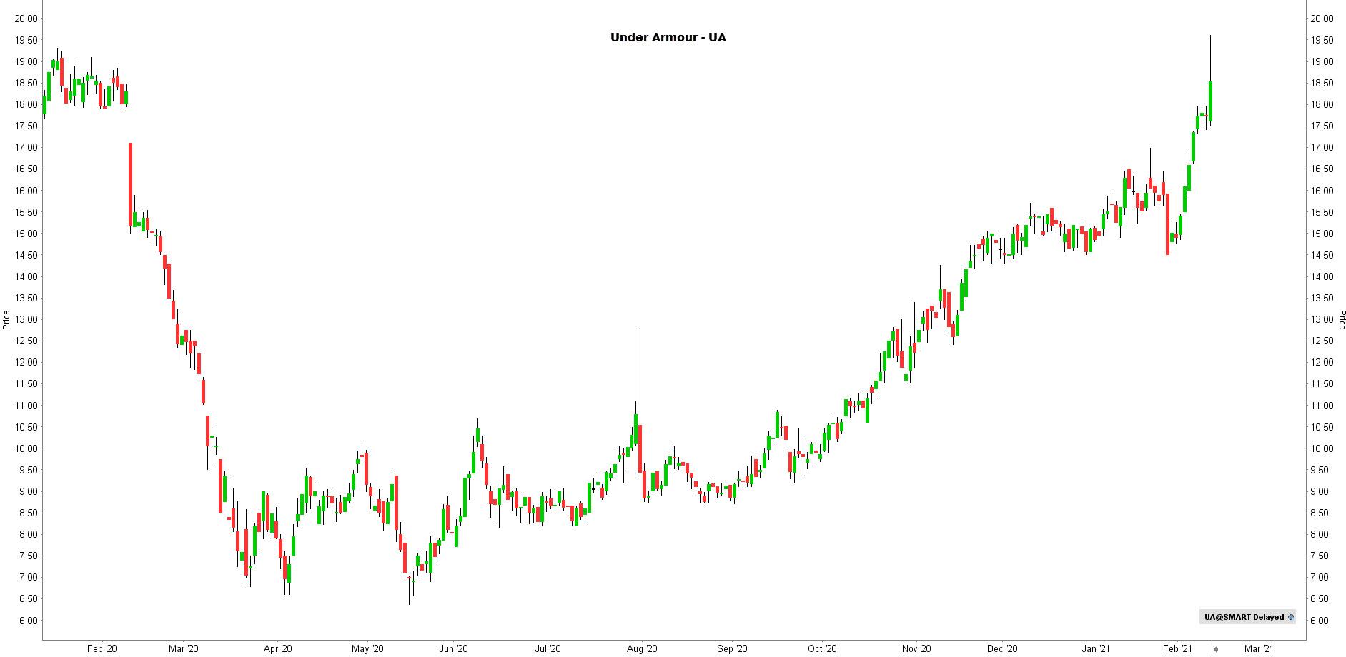 la chronique lynx broker 110221 - graphique Under Armour