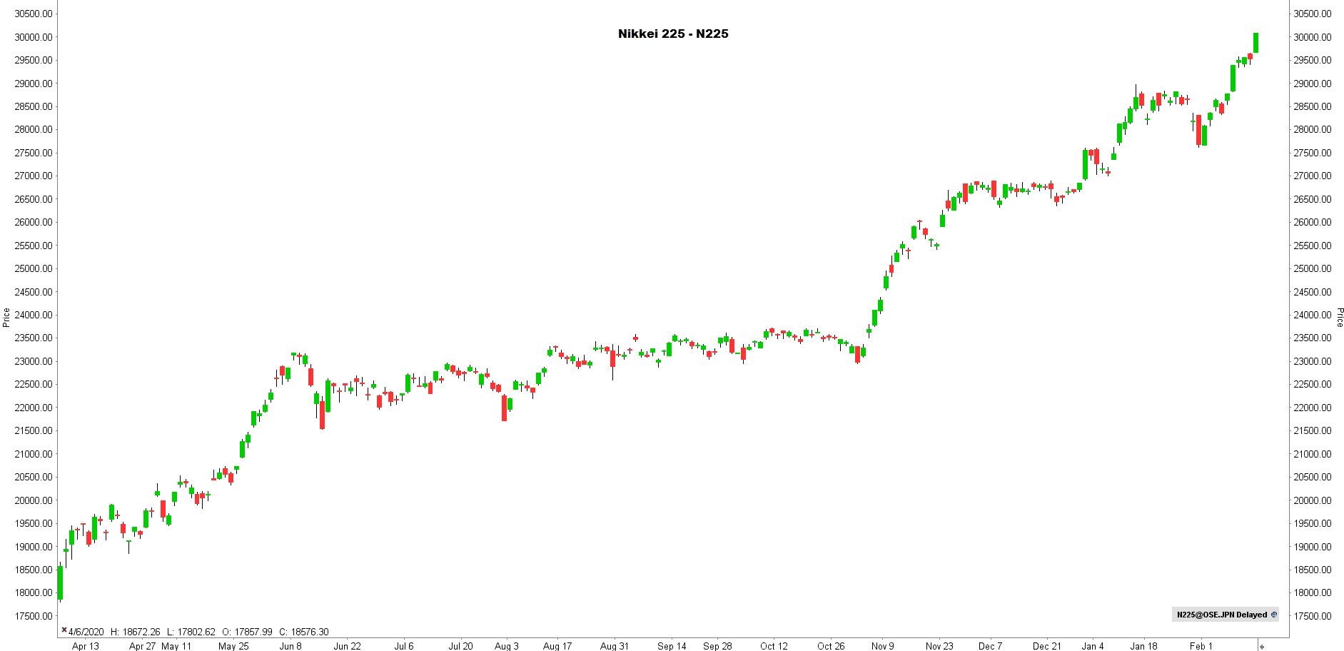 la chronique lynx broker 150221 - graphique Nikkei