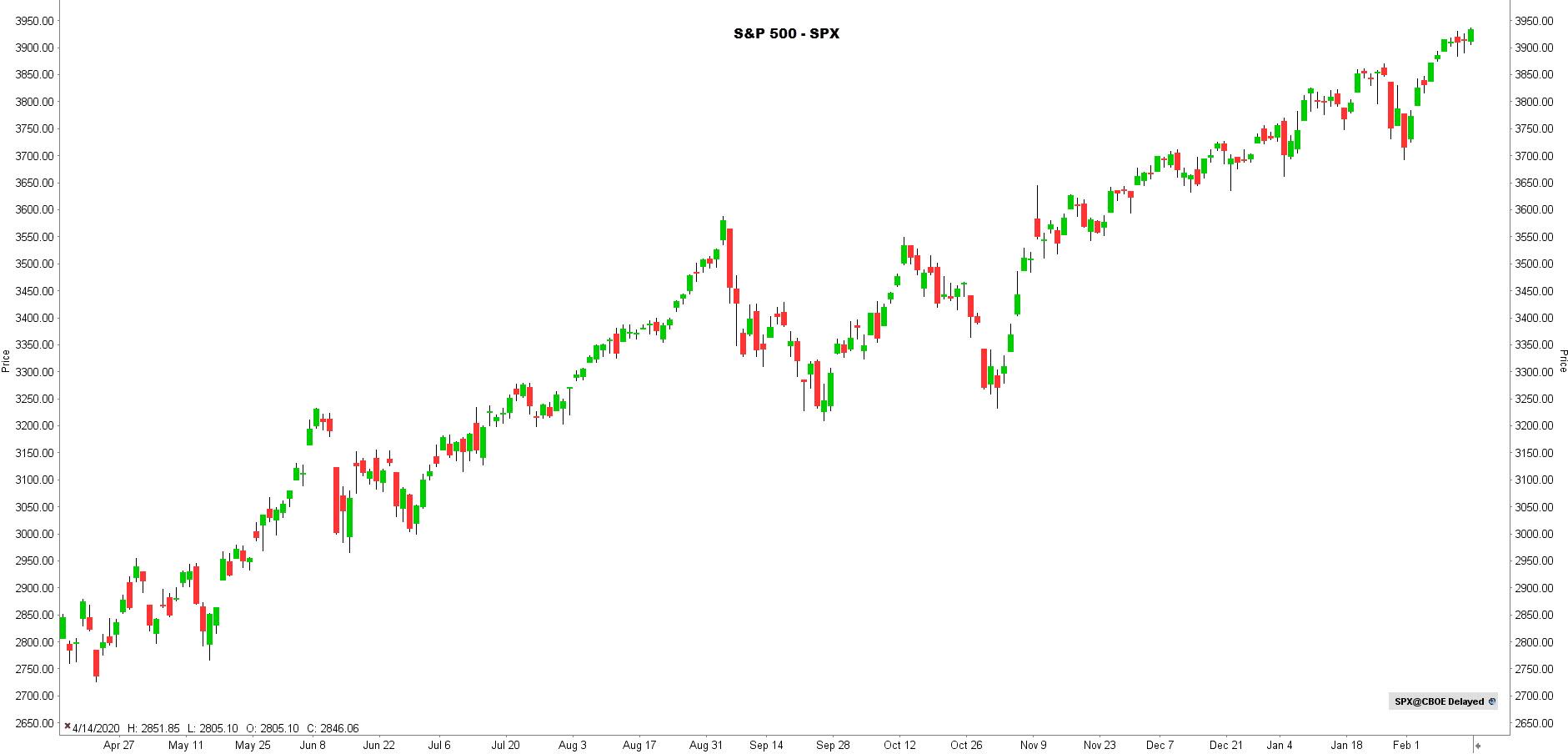 la chronique lynx broker 150221 - graphique SPX