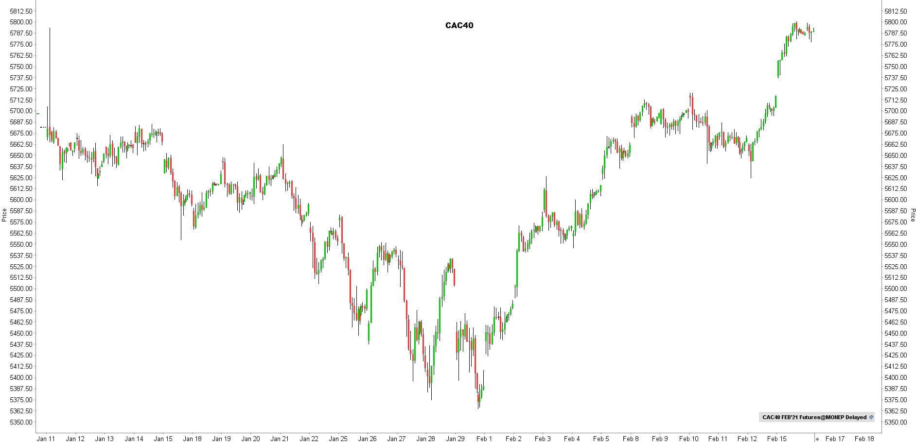 la chronique lynx broker 160221 - graphique CAC40