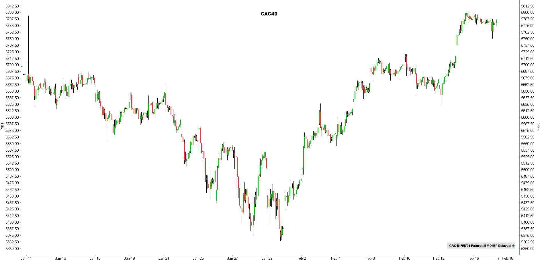 la chronique lynx broker 170221 - graphique CAC40
