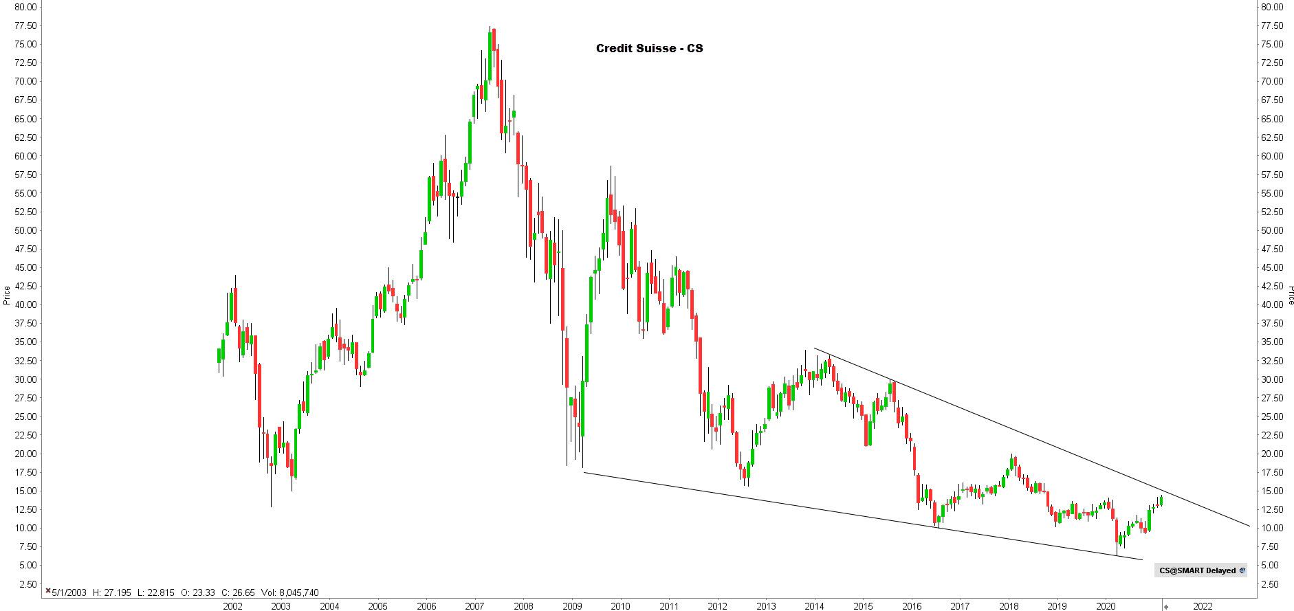la chronique lynx broker 180221 - graphique Crédit Suisse