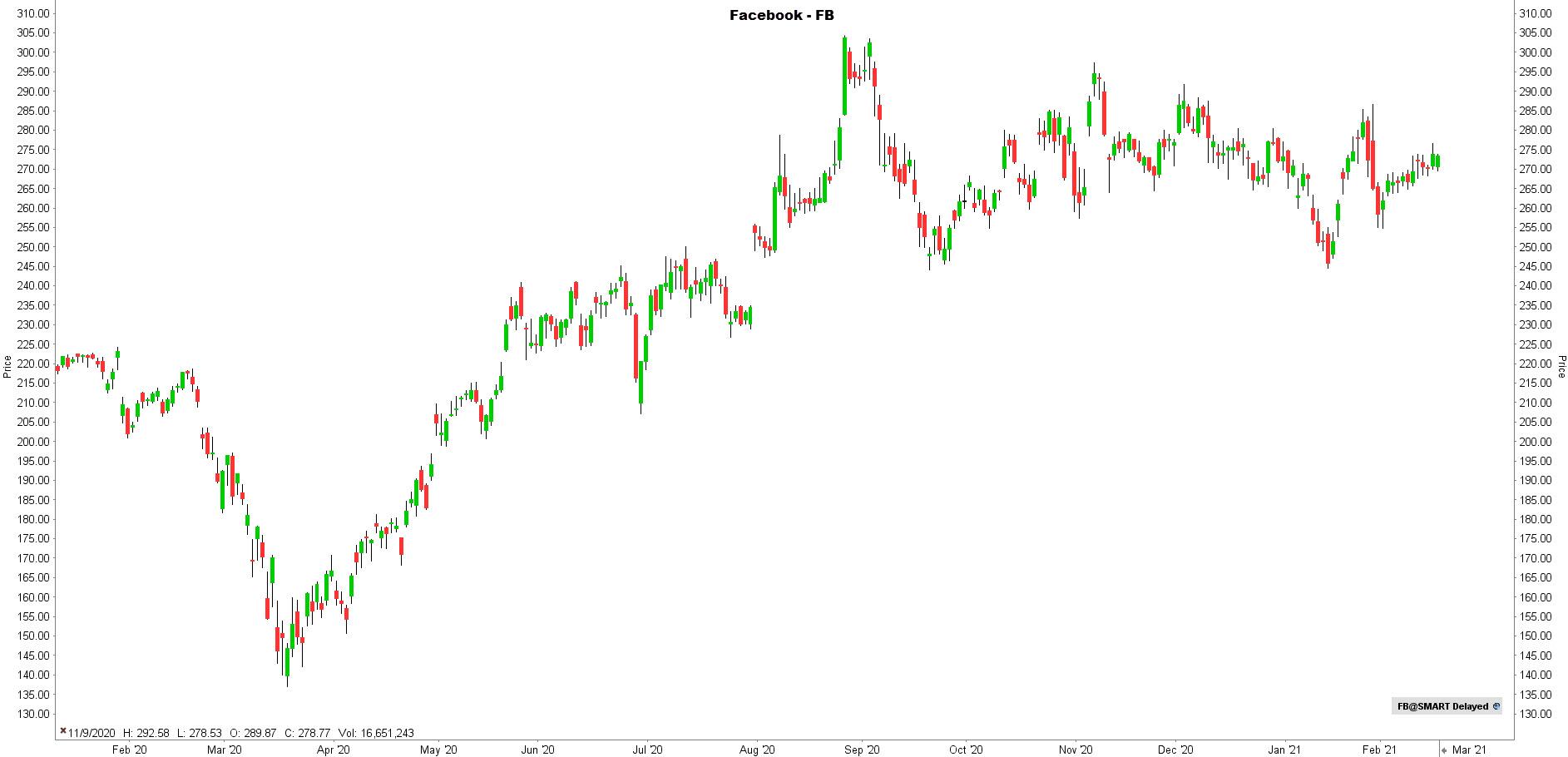 la chronique lynx broker 180221 - graphique Facebook