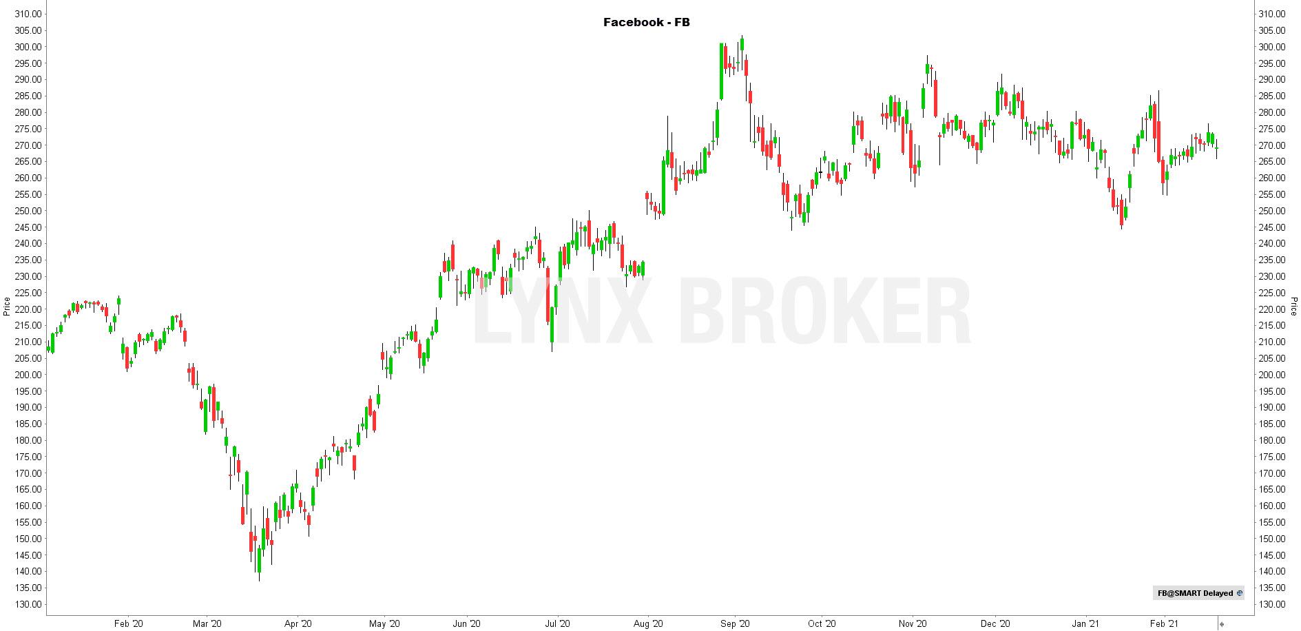 la chronique lynx broker 190221 - graphique Facebook
