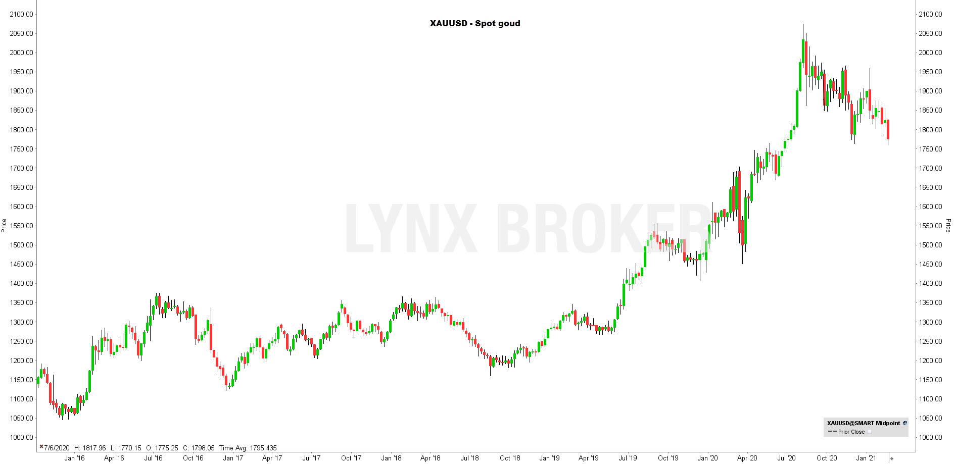 la chronique lynx broker 190221 - graphique XAUUSD