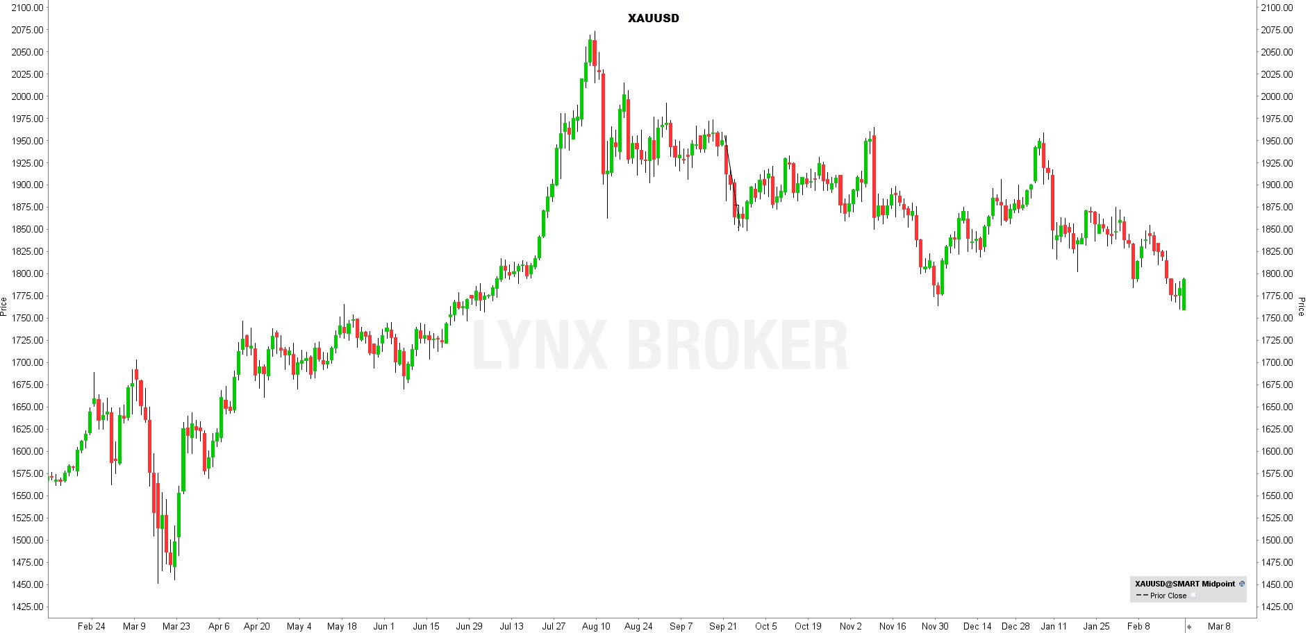 la chronique lynx broker 220221 - graphique XAUUSD