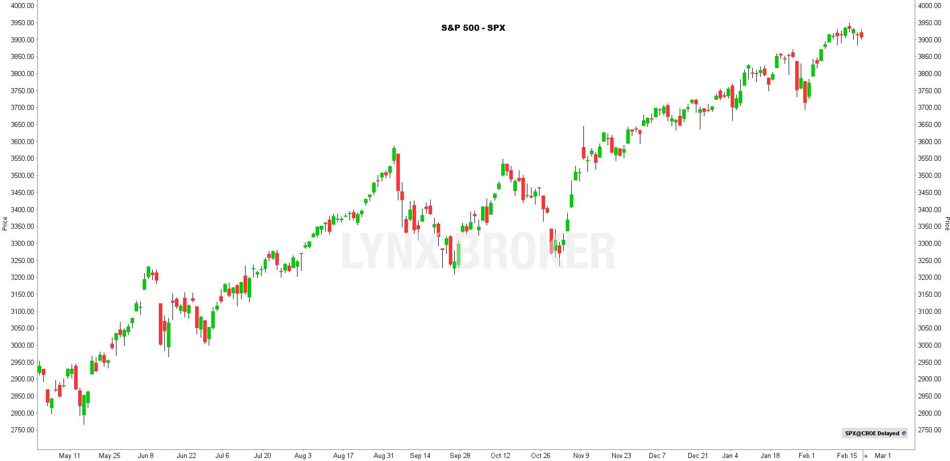 la chronique lynx broker 220221 - graphiqueS&P