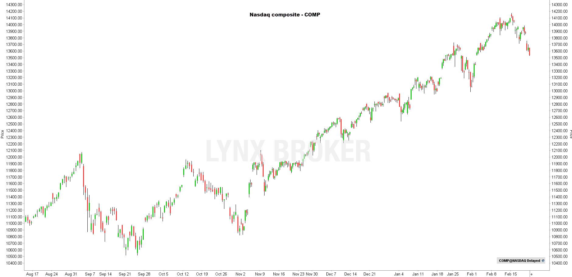 la chronique lynx broker 230221 - graphique Nasdaq
