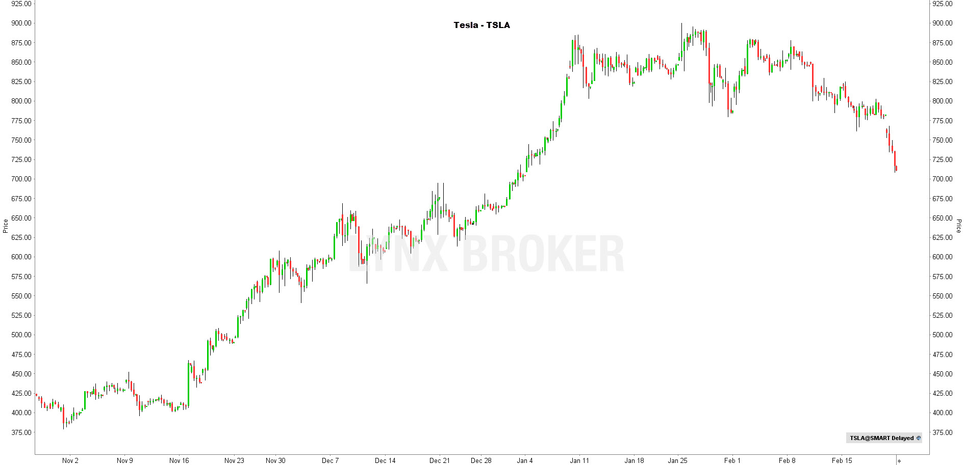 la chronique lynx broker 230221 - graphique Tesla