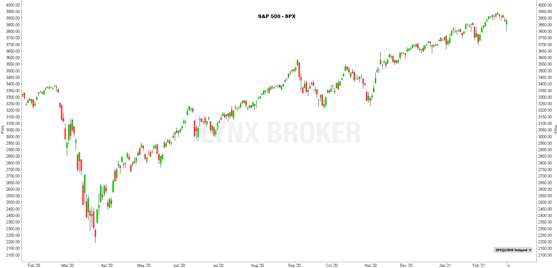 la chronique lynx broker 240221 - graphique SPX