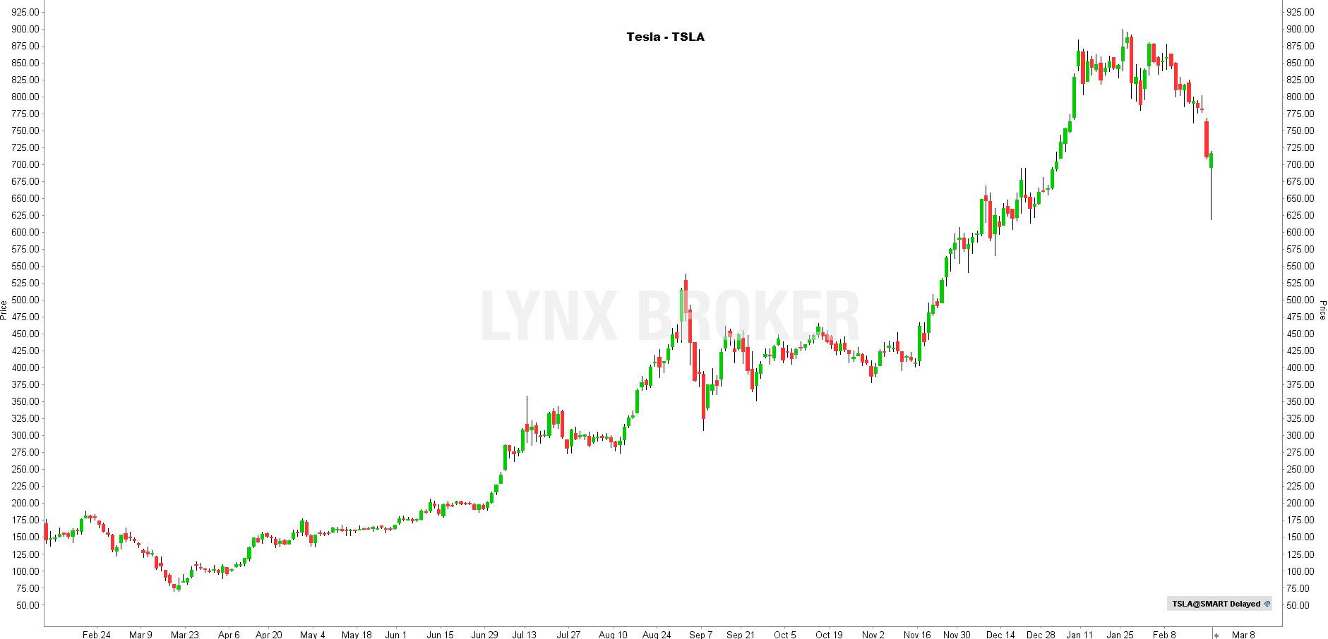 la chronique lynx broker 240221 - graphique Tesla