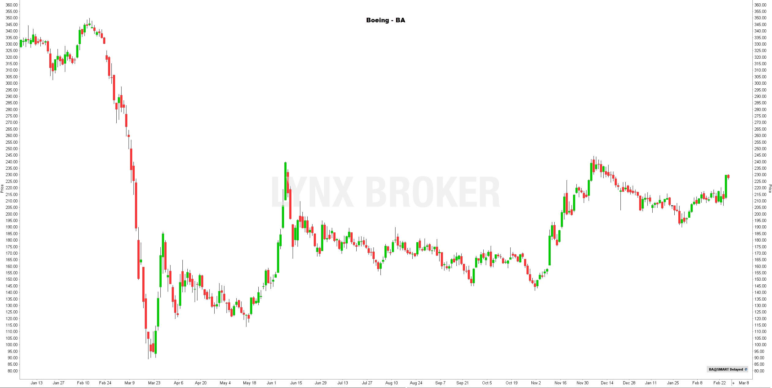 la chronique lynx broker 250221 - graphique Boeing