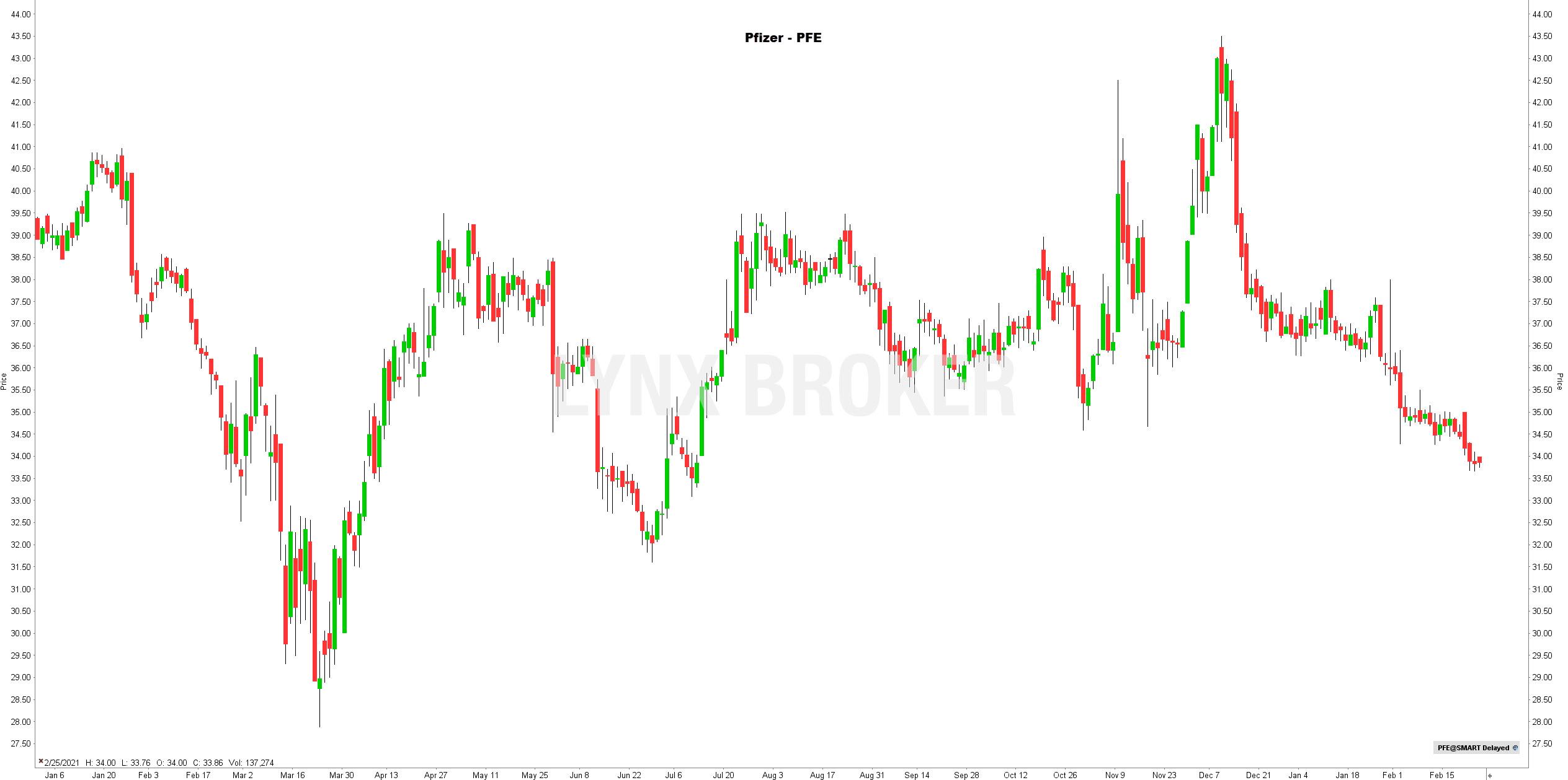 la chronique lynx broker 250221 - graphique Pfizer