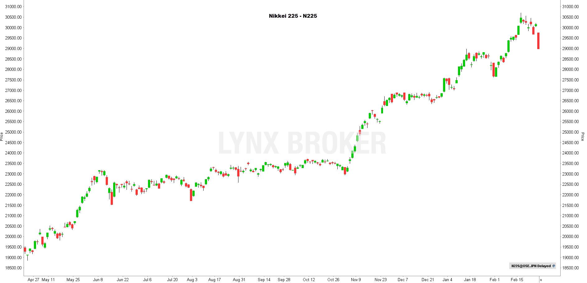 la chronique lynx broker 260221 - graphique Nikkei