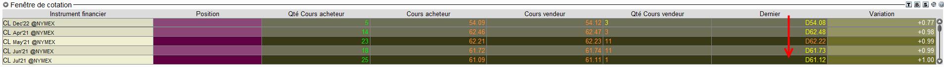 la chronique lynx broker 010321 - graphique Cours CL