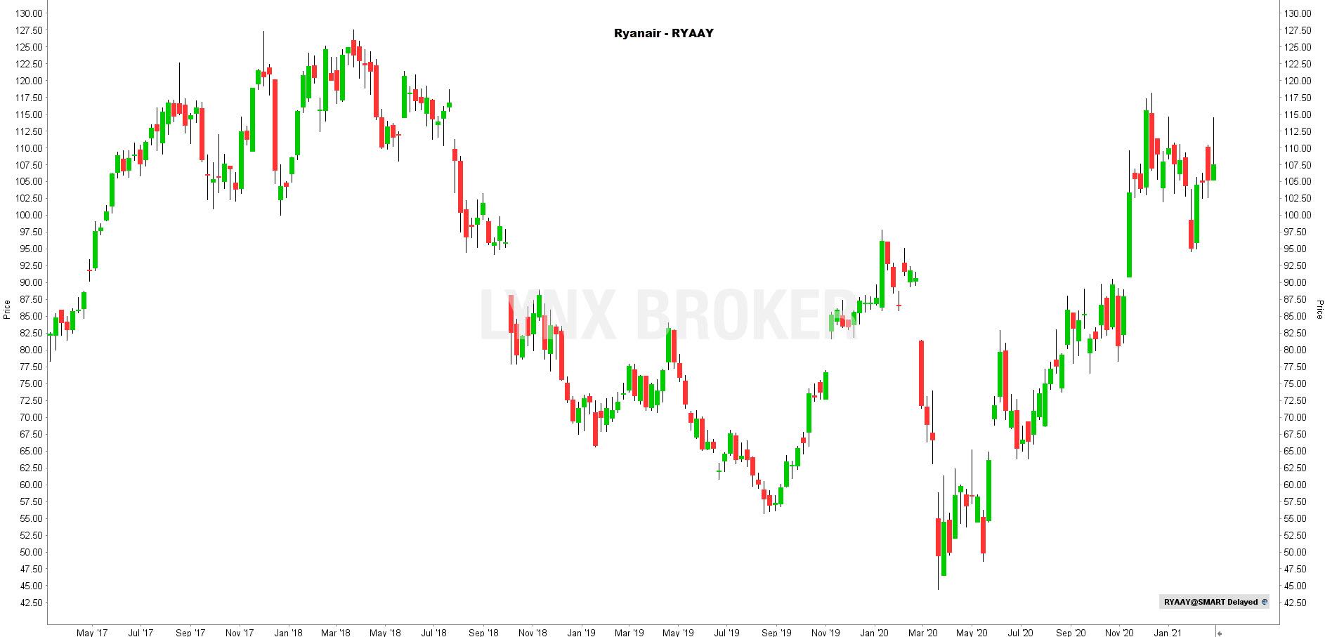la chronique lynx broker 010321 - graphique Ryanair