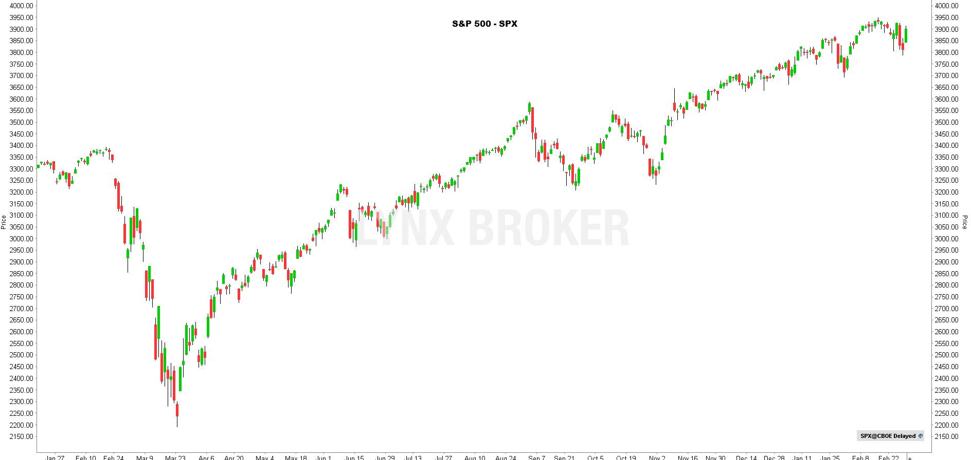 la chronique lynx broker 020321 - graphique SPX