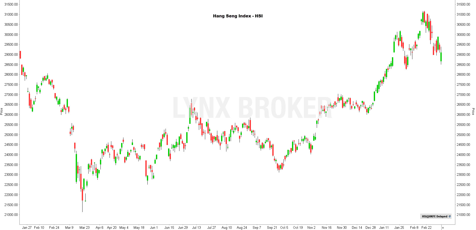 la chronique lynx broker 050321 - graphique Hang Seng