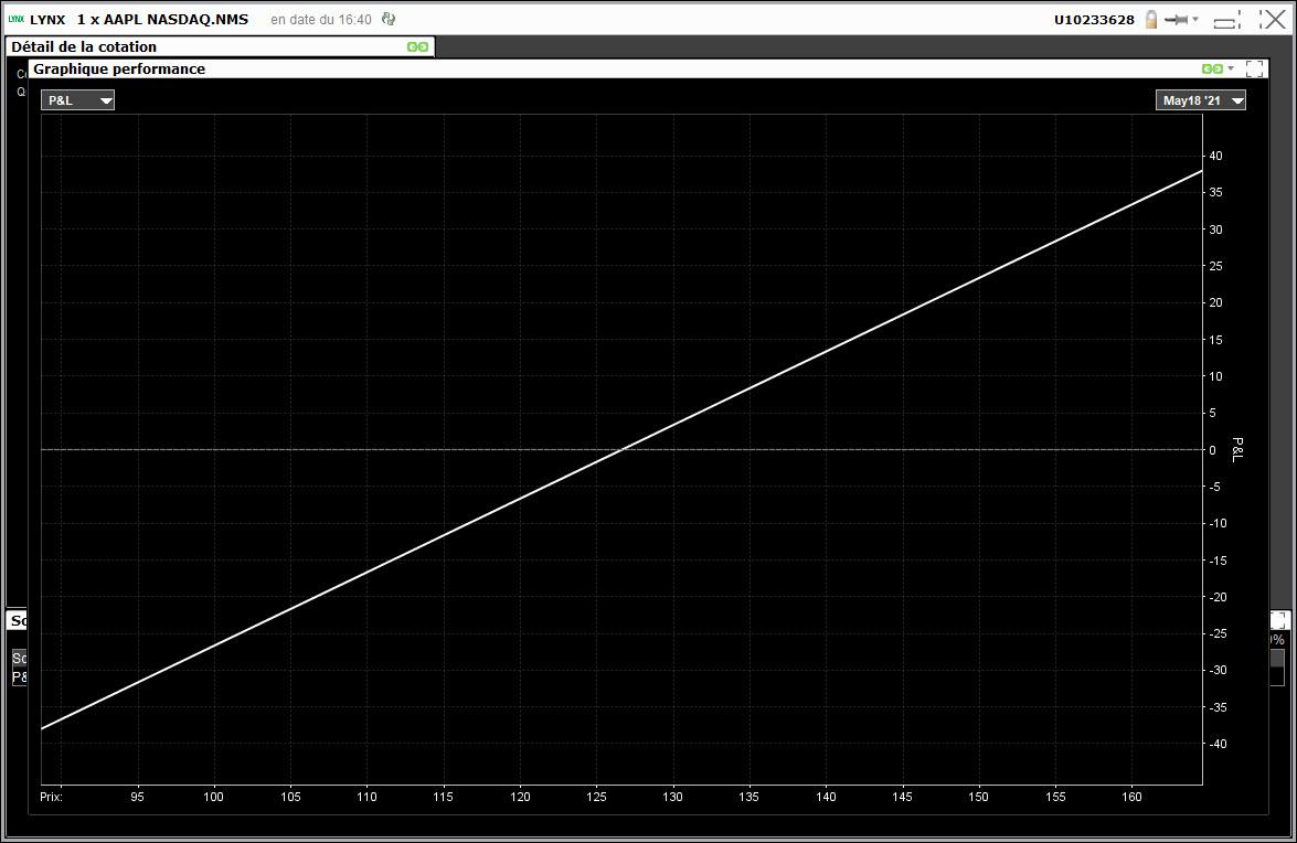 bull put spread - vertical bull put spread - graphique performance Apple