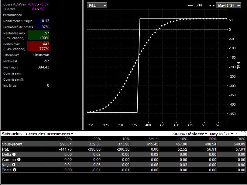 bull put spread - vertical bull put spread - graphique performance