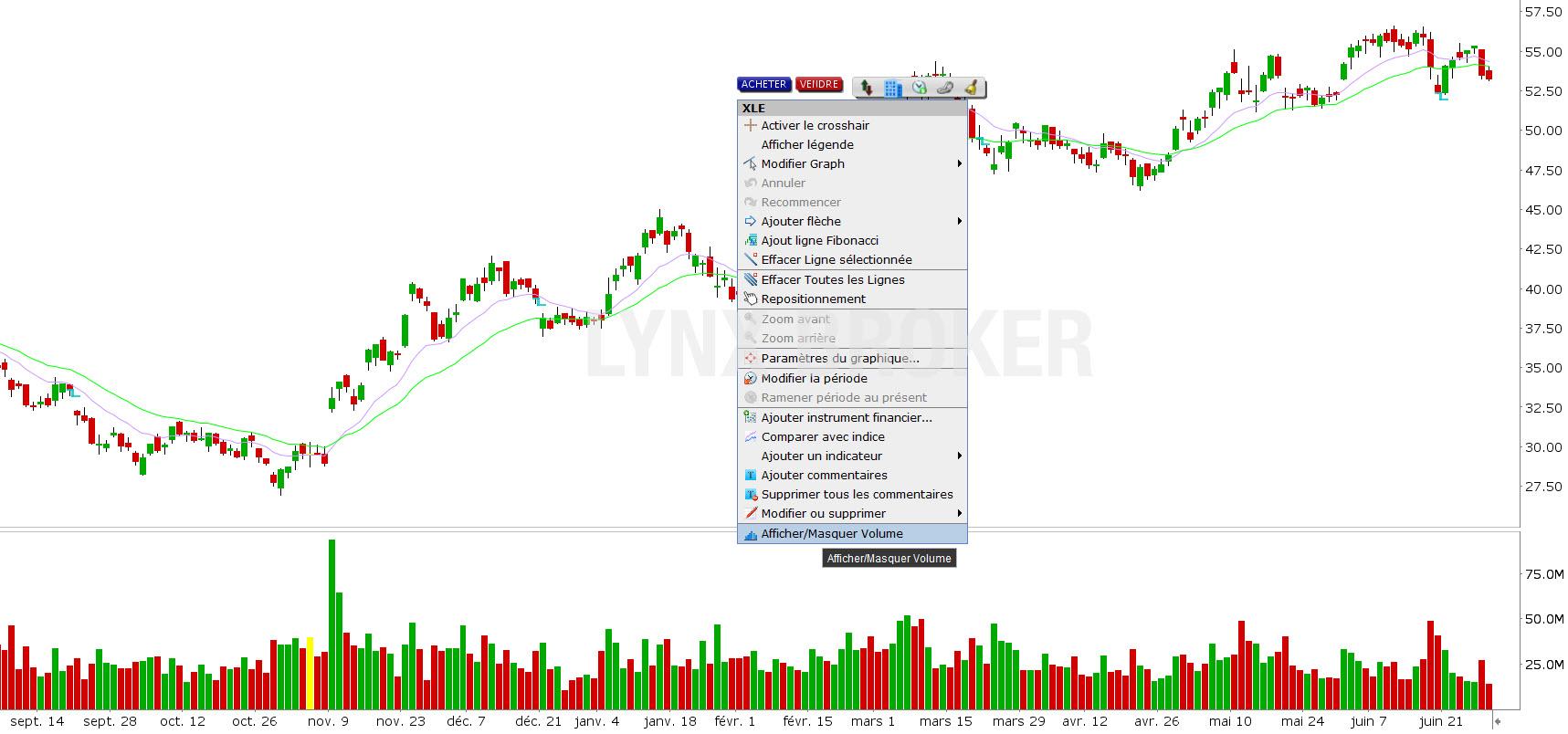 volume actions - volume trading - exemple plateforme de trading LYNX BROKER