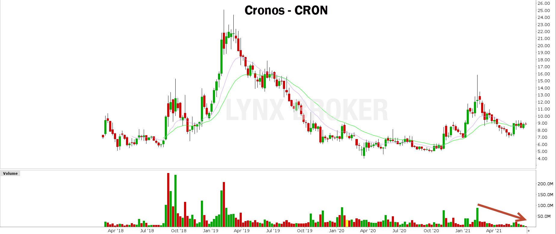 volume actions - volume trading - graphique Cronos