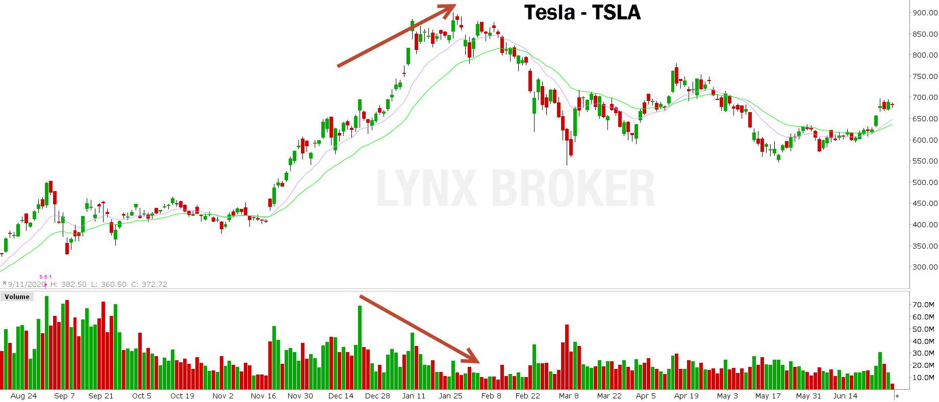 volume actions - volume trading - graphique Tesla