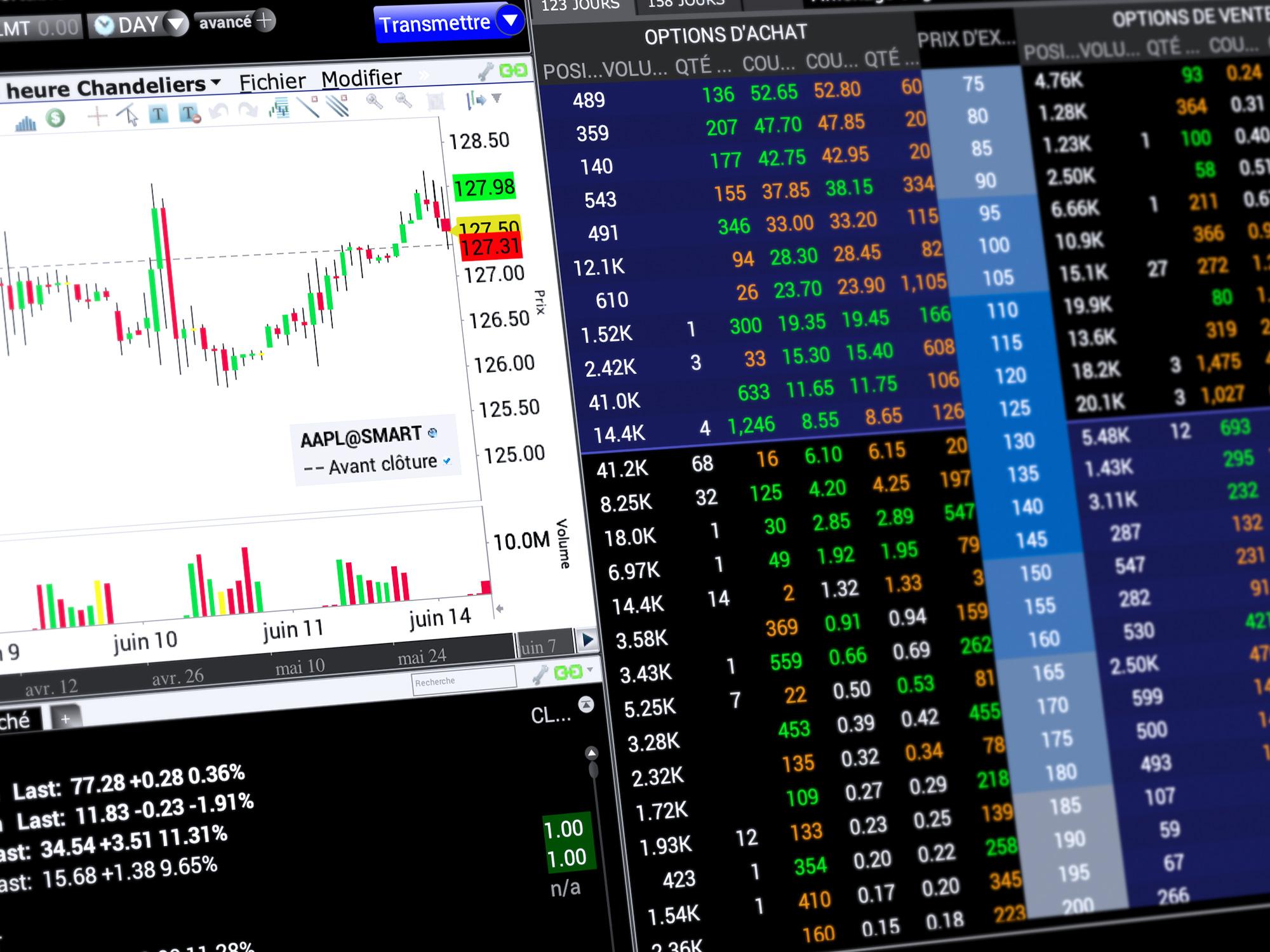 Plateforme de trading TWS Mosaic