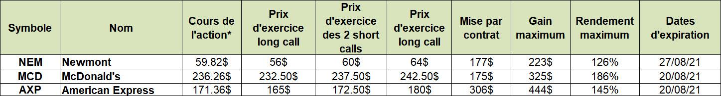 les options en pratique - 100821 - trading - NEM_F