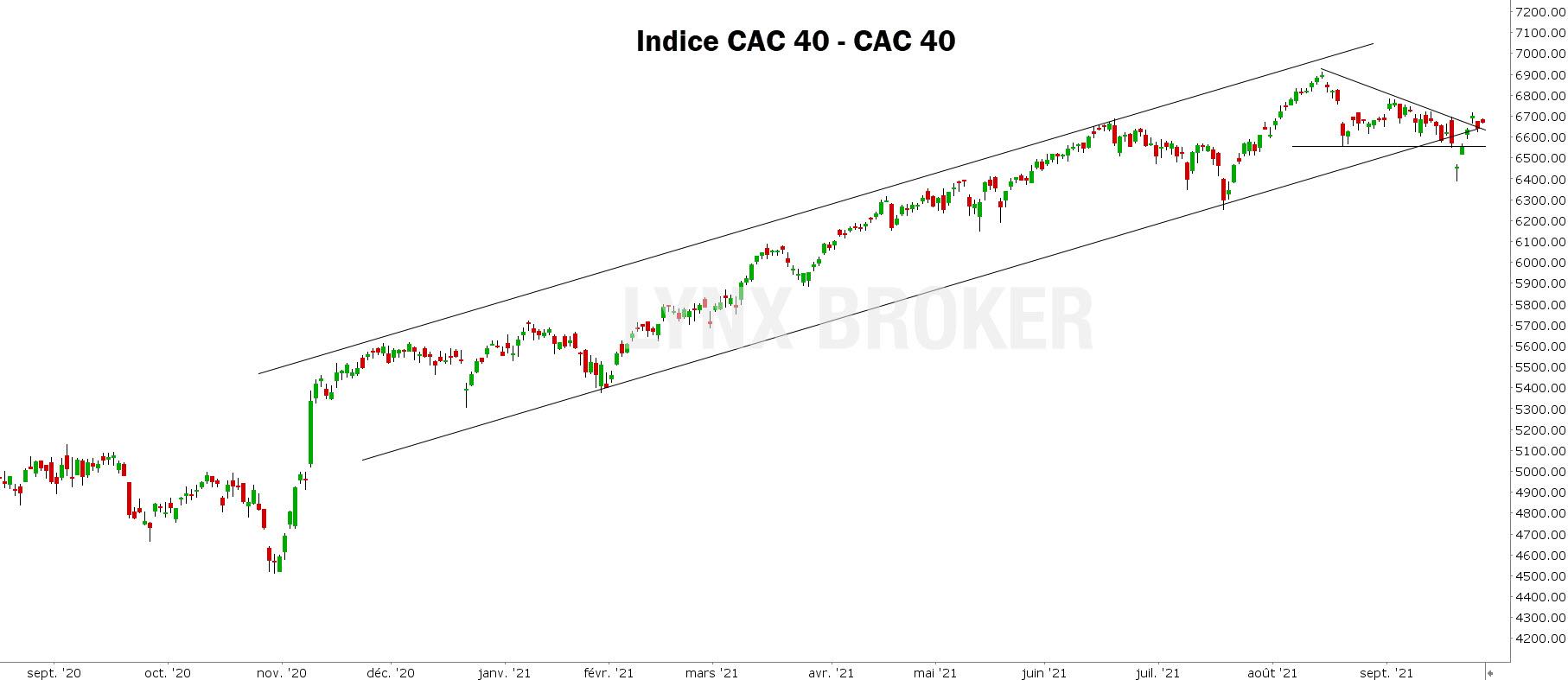 analyse technique CAC 40 - 270921 - graphique CAC 40