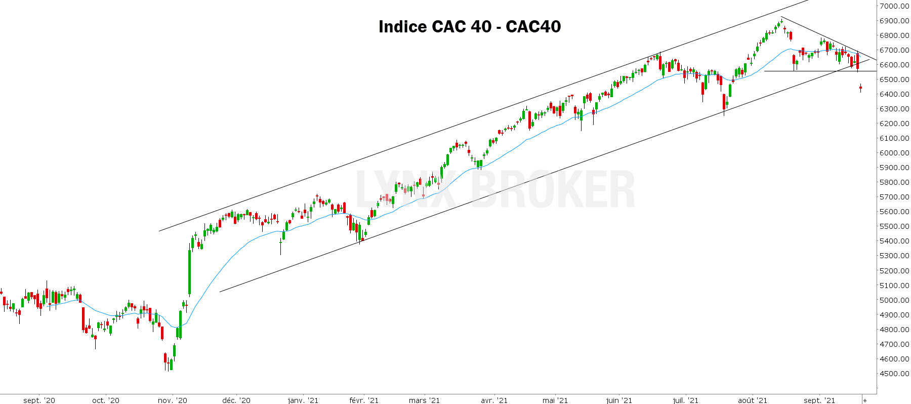 analyse technique CAC 40 - CAC40 200921