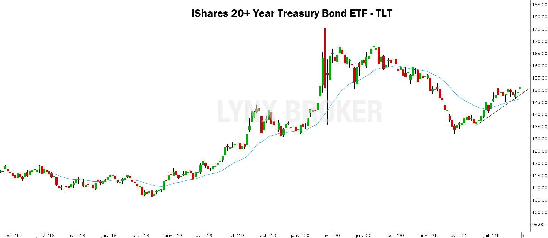 obligations – matières premières - graphe hebdomadaire TLT avec ligne de tendance