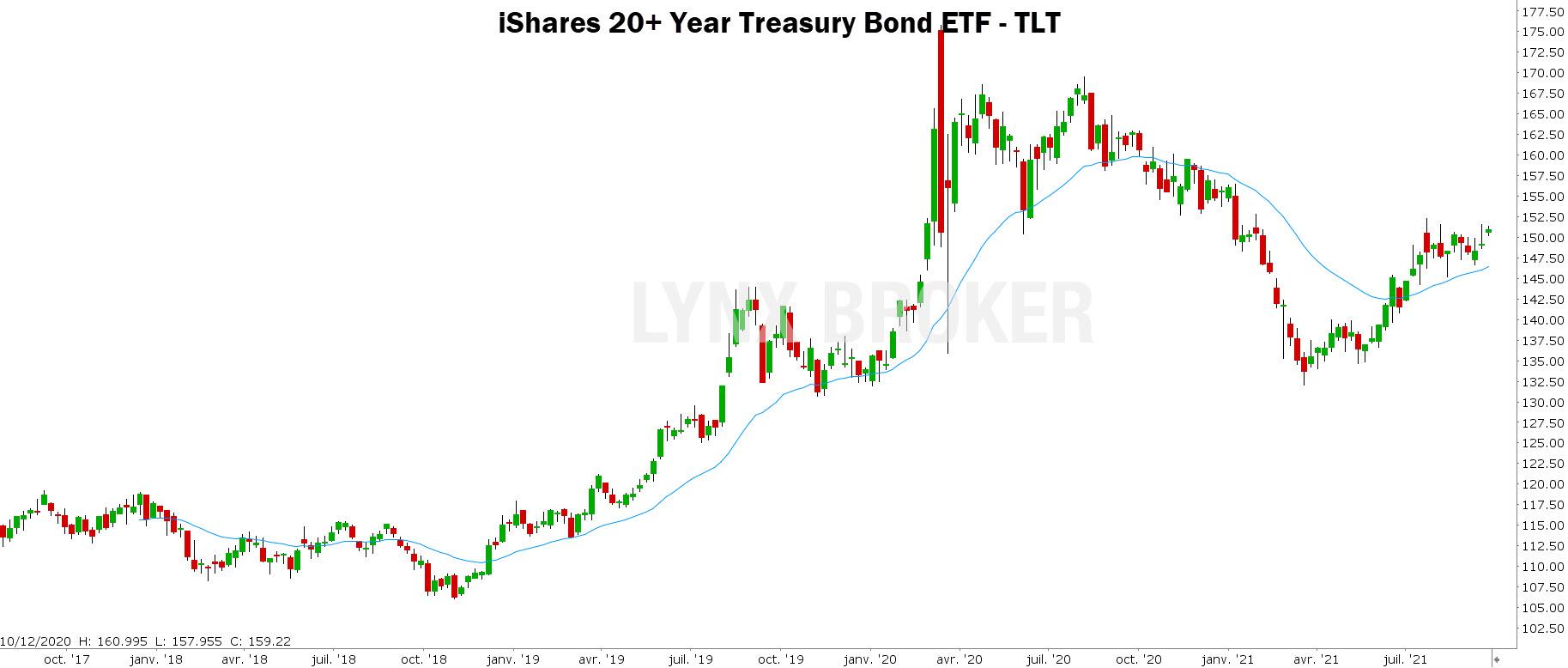 obligations – matières premières - graphique hebdomadaire TLT