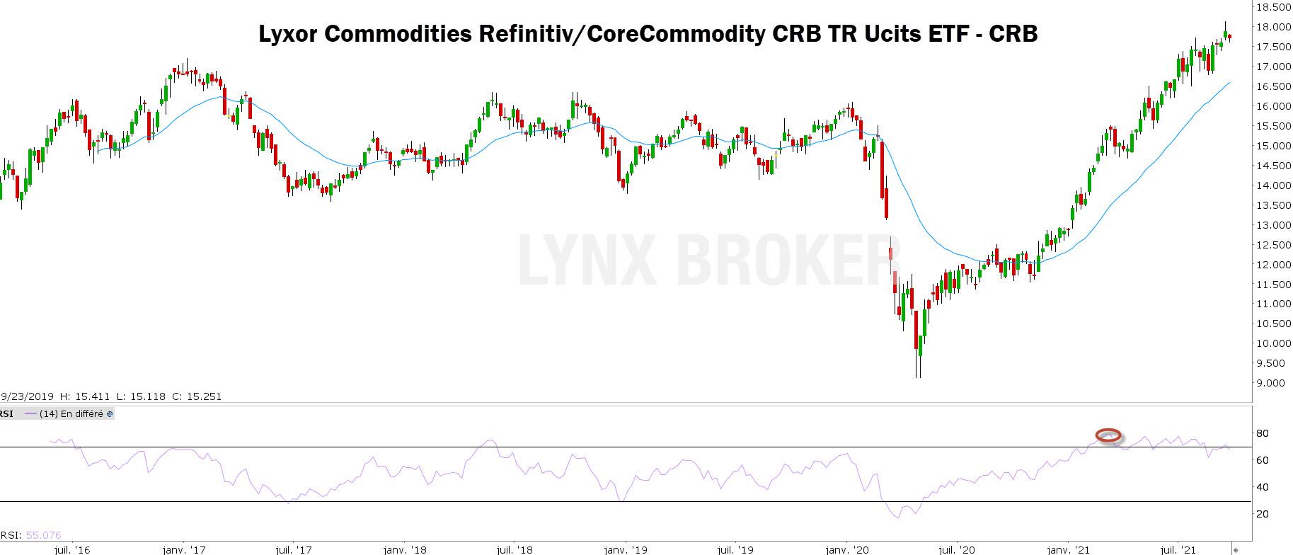obligations - matières premières - graphique CRB avec RSI